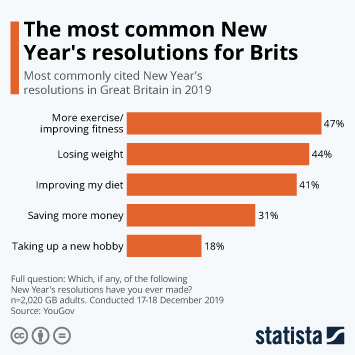 Infographic - most common new years resolutions gb