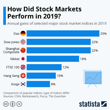 Infographic - annual gains of selected major stock market indices
