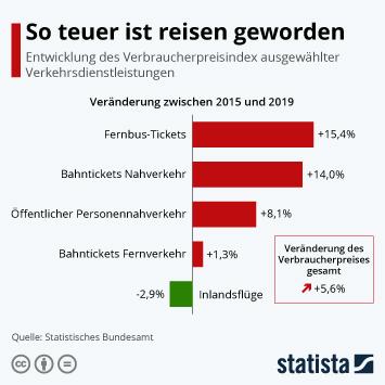 Infografik - Preisentwicklung von Verkehrsdienstleistungen