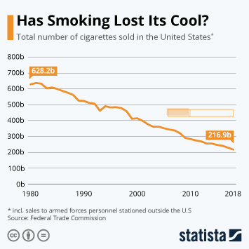 Infographic - Has Smoking Lost Its Cool?