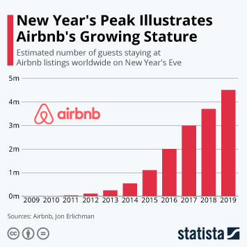 Infographic - Guests staying at Airbnb appartments on New Years Eve