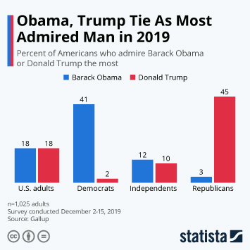 Infographic - obama trump tie most admired man