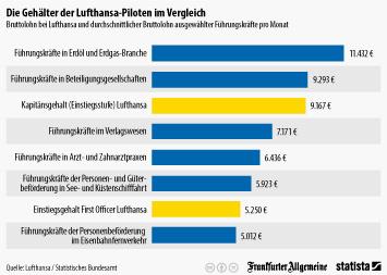 Infografik - Bruttolohn bei Lufthansa und durchschnittlicher Bruttolohn ausgewählter Branchen pro Monat