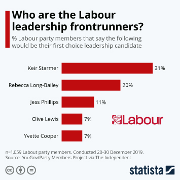 Infographic - labour leadership frontrunners