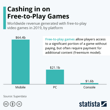 Infographic - Worldwide revenue generated with free-to-play video games