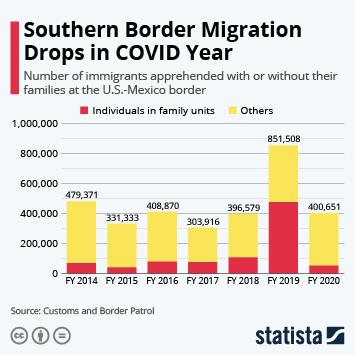 Infographic - Number of immigrants apprehended at U.S.-Mexico border with without families