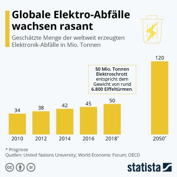 Infografik - Menge der weltweit erzeugten Elektronik-Abfälle