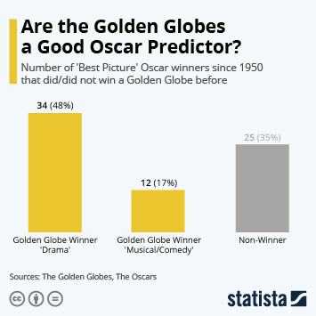 Infographic - Are the Golden Globes a Good Oscar Predictor