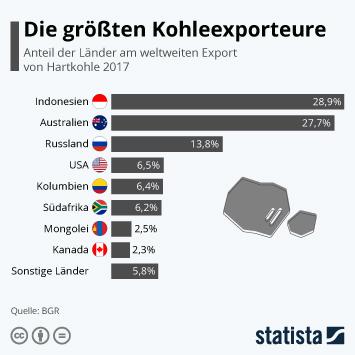 Infografik - Anteil der Länder am weltweiten Kohleexport
