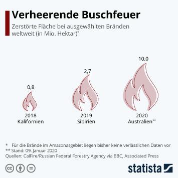 Infografik - Ausmaß der Buschfeuer in Australien im Vergleich mit anderen Bränden