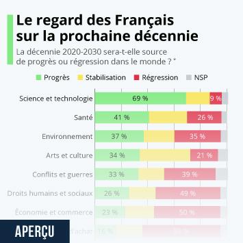 Infographie - opinion des francais sur le progres au cours de la prochaine decennie