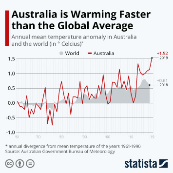 Infographic - Mean annual temperature anomaly in Australia and the world
