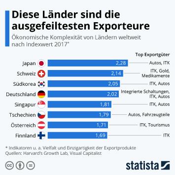 Infografik - Ökonomische Komplexität von Ländern weltweit nach Indexwert