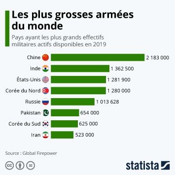 Infographie - pays avec les plus grandes armees en nombre de militaires actifs