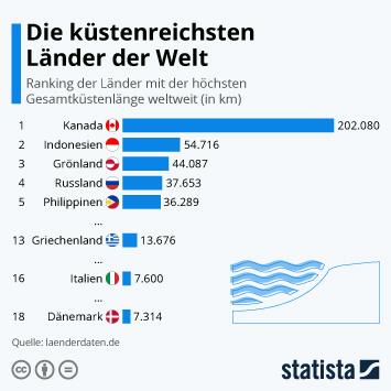 Infografik - Die küstenreichsten Länder der Welt
