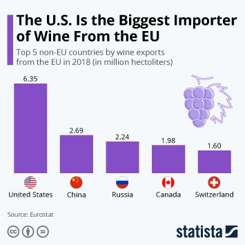 Infographic - Top 5 non-EU countries by wine exports from the EU