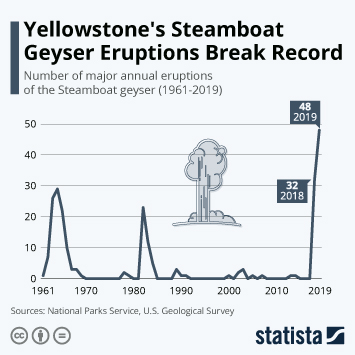 Infographic - annual eruptions Steamboat geyser