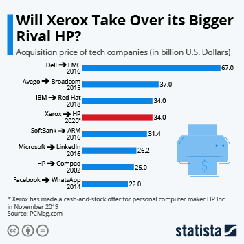 Hewlett Packard Inc (HP Inc) Infographic - Will Xerox Take Over its Bigger Rival HP?