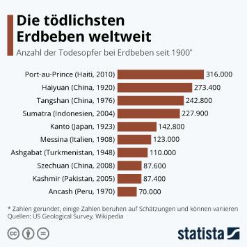 Infografik - Erdbeben mit den meisten Todesopfern seit 1900