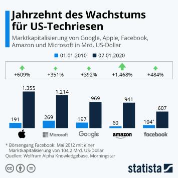 Infografik - Marktkapitalisierung von GAFAM