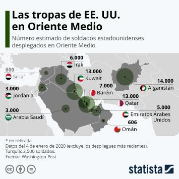 Infografía: La presencia militar de Estados Unidos en Oriente Medio | Statista