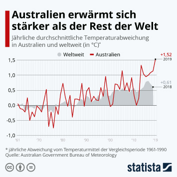 Infografik - Temperaturabweichung Australien und weltweit