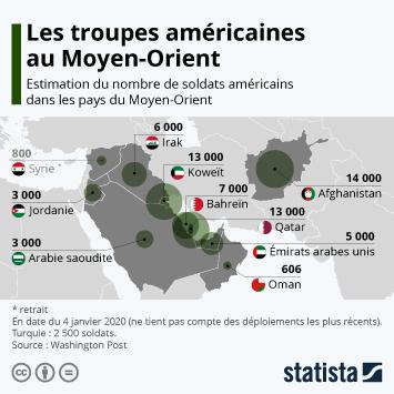 Infographie - estimation du nombre de soldats americains dans les pays du moyen orient