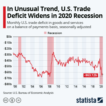 Infographic: In Unusual Trend, U.S. Trade Deficit Widens in 2020 Recession | Statista