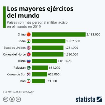 Infografía - Países con más personal militar activo