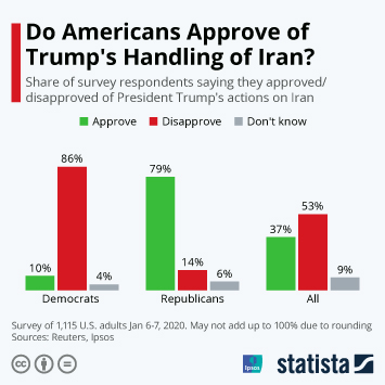Infographic - survey responses trump's handling of Iran