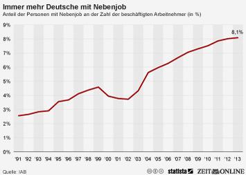 Infografik - Anteil der Personen mit Nebenjob