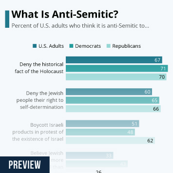 Infographic - anti-semitic what is