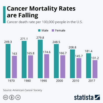 Infographic - Cancer mortality rates in the united states