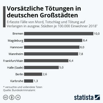 Infografik - Vorsätzliche Tötungen in deutschen Städten je 100.000 Einwohner