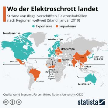 Infografik - Ströme von illegal verschifften Elektronikabfällen nach Regionen weltweit