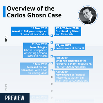 Nissan in the UK Infographic - Overview of the Carlos Ghosn Case