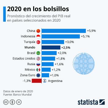 Infografía - Variación del PIB real en 2020