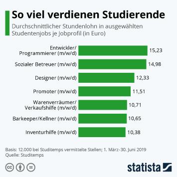 Infografik: So viel verdienen Studierende | Statista