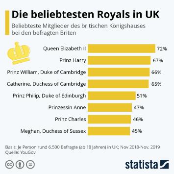 Infografik - die beliebtesten Royals in UK