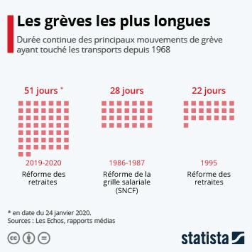 Infographie: Les grèves les plus longues depuis 1968 | Statista