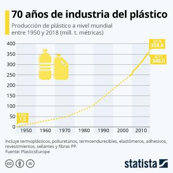 Infografía - Producción de plástico a nivel mundial