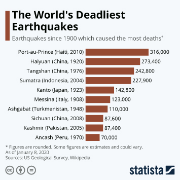 Infographic - Deadliest Earthquakes since 1900