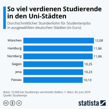 Infografik - Stundenlohn für Studentenjobs in ausgewählten Städten