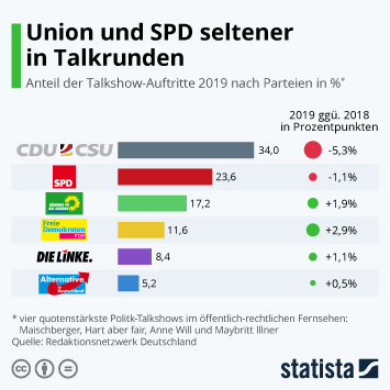 Infografik - Anteil der Talkshow-Auftritte 2019 nach Parteien