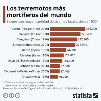 Infografía - terremotos más mortíferos del mundo