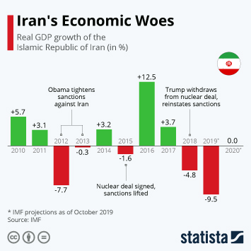 Infographic - Real GDP growth of Iran