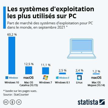 Infographie - parts de marche des systemes exploitation des ordinateurs de bureau dans le monde