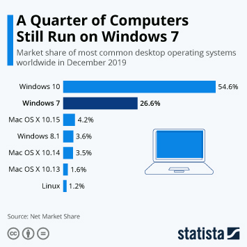 Infographic - market shares of most common desktop operating systems worldwide