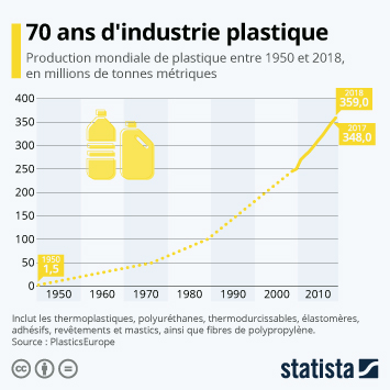 Infographie - evolution de la production mondiale de plastique