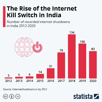 Infographic - number of internet shutdowns in India